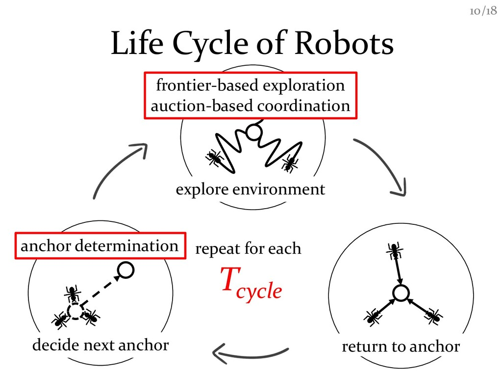 /18 10 Life Cycle of Robots decide next anchor ...