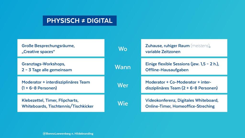 PHYSISCH ≠ DIGITAL @BennoLoewenberg n. Hilde...