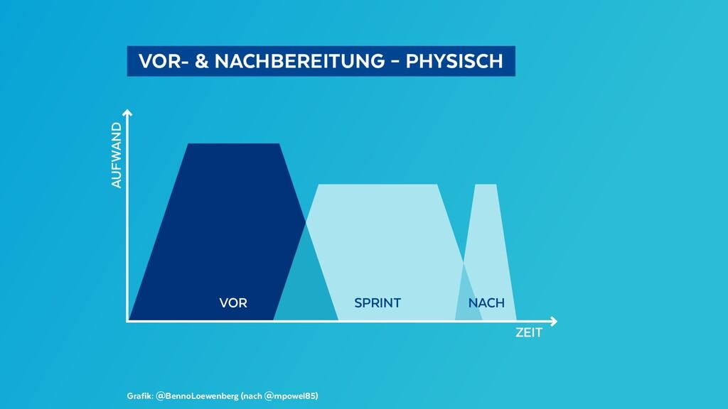 VOR- & NACHBEREITUNG – PHYSISCH Grafik: @Ben...