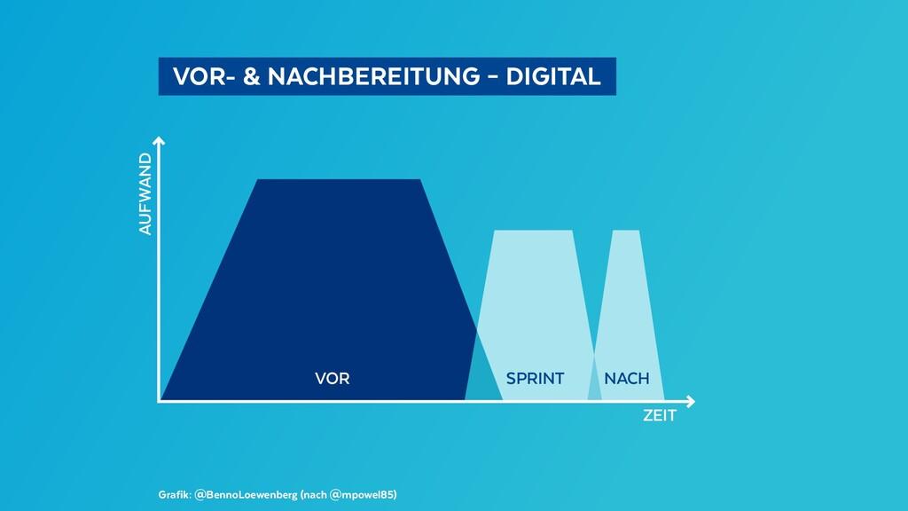 VOR- & NACHBEREITUNG – DIGITAL Grafik: @Benn...