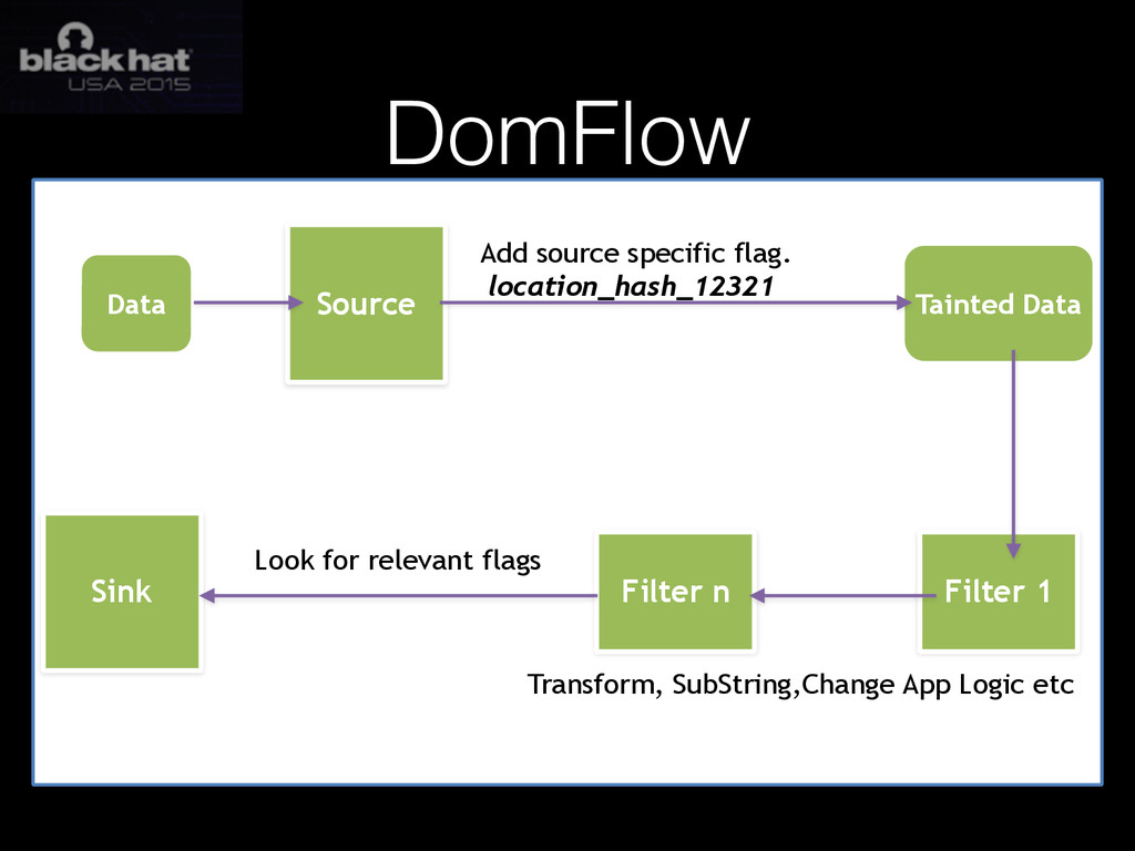 DomFlow Source Data Tainted Data Add source spe...