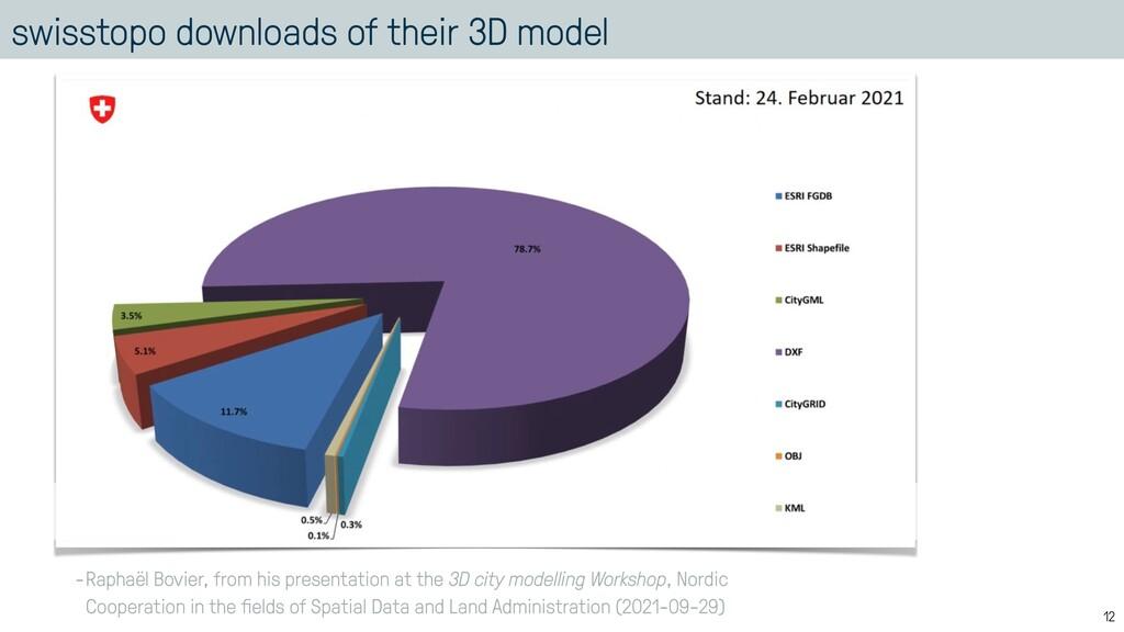 swisstopo downloads of their 3D model 12 -Rapha...