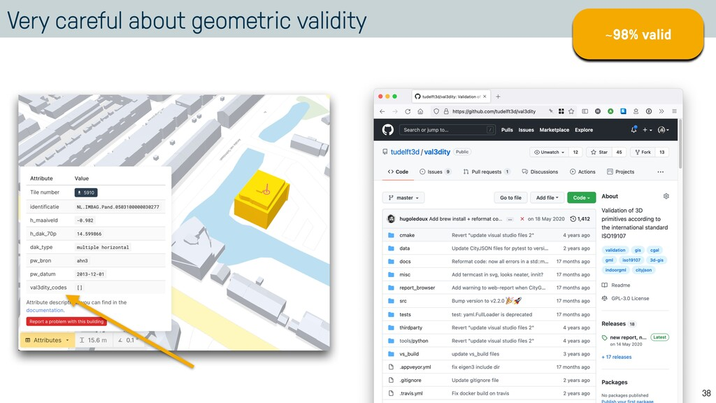 Very careful about geometric validity 38 ~98% v...