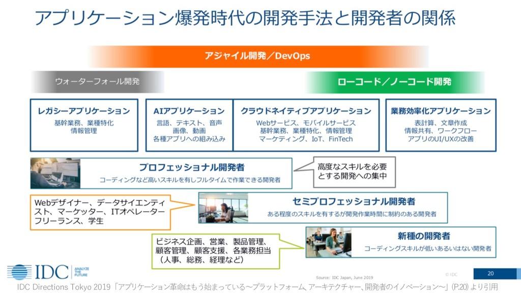 14 IDC Directions Tokyo 2019「アプリケーション⾰命はもう始まってい...