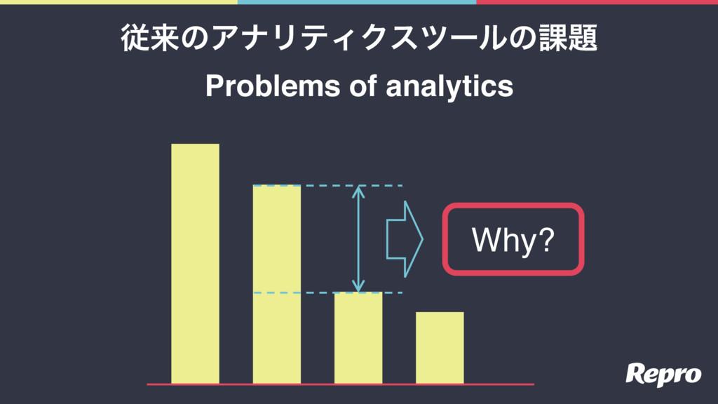 Why? ैདྷͷΞφϦςΟΫεπʔϧͷ՝ Problems of analytics