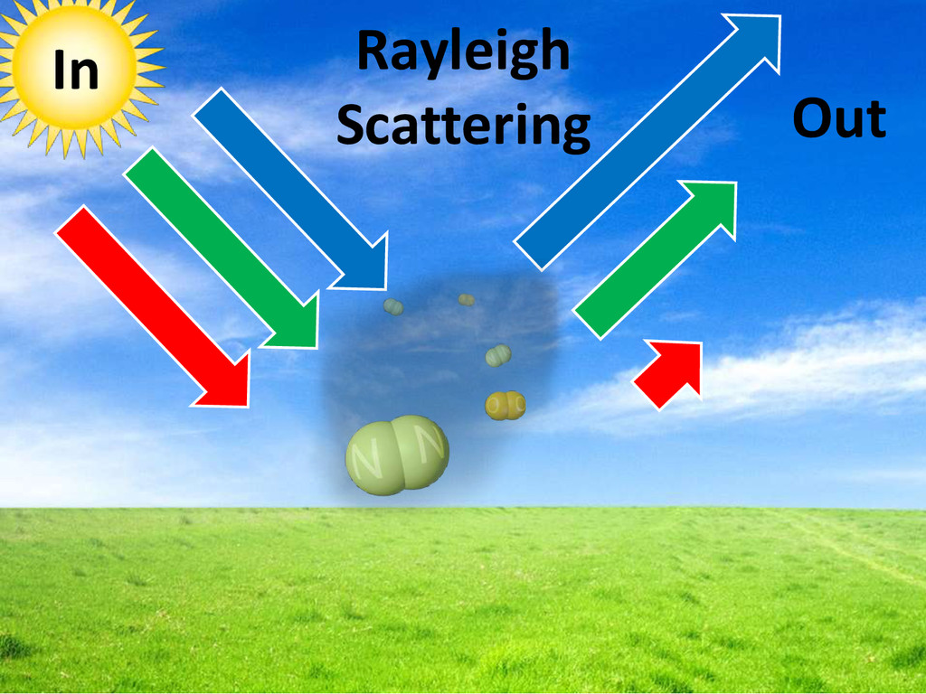 In Out Rayleigh Scattering