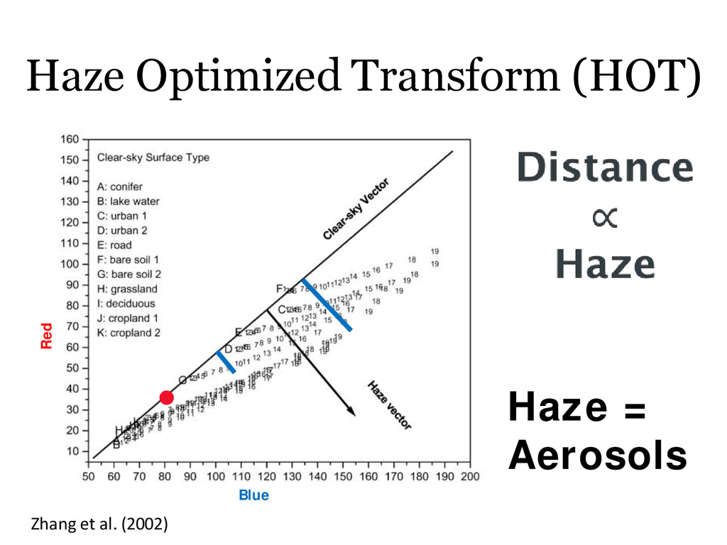 Haze Optimized Transform (HOT) Blue Red Haze = ...