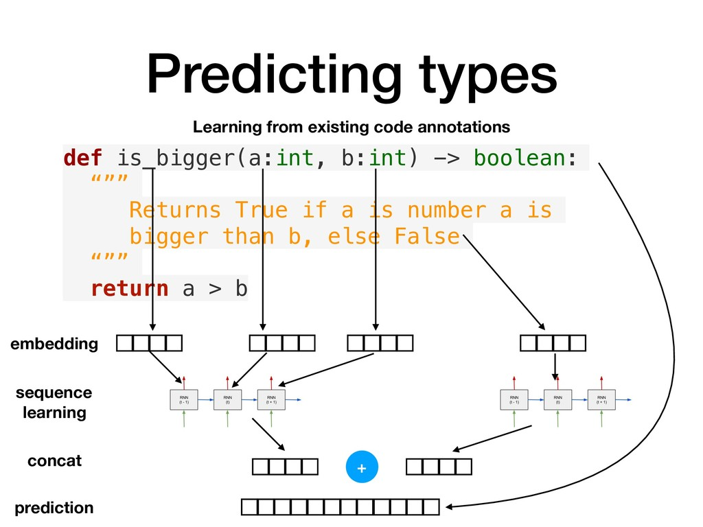 Predicting types def is_bigger(a:int, b:int) ->...