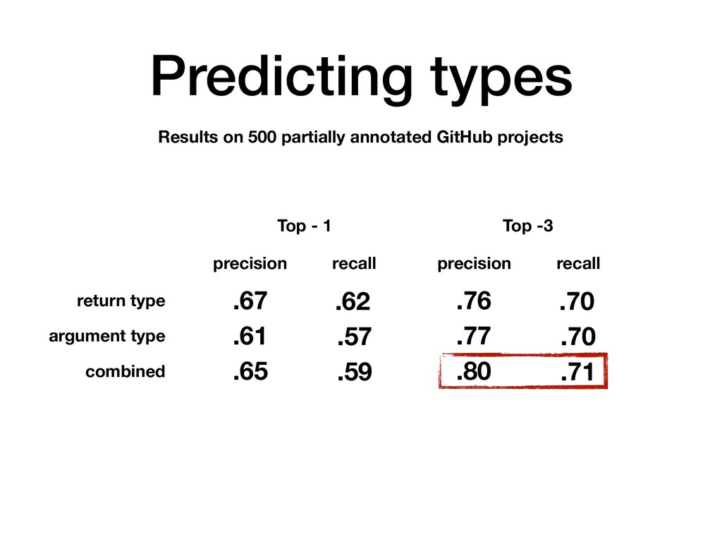 Predicting types Results on 500 partially annot...