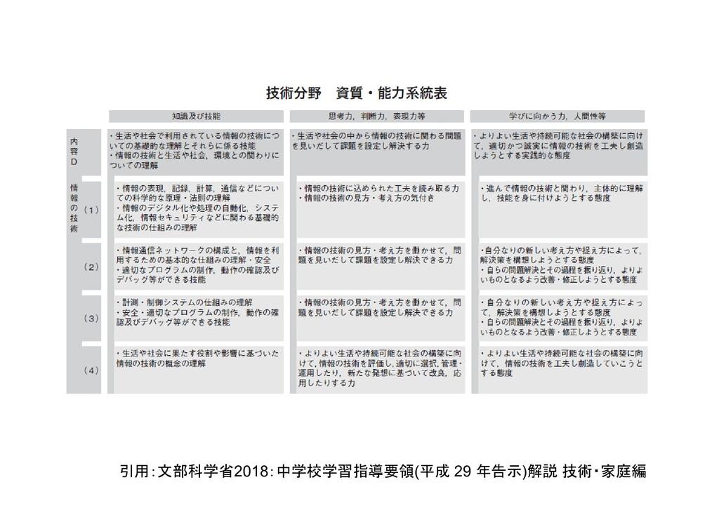 引用:文部科学省2018:中学校学習指導要領(平成 29 年告示)解説 技術・家庭編