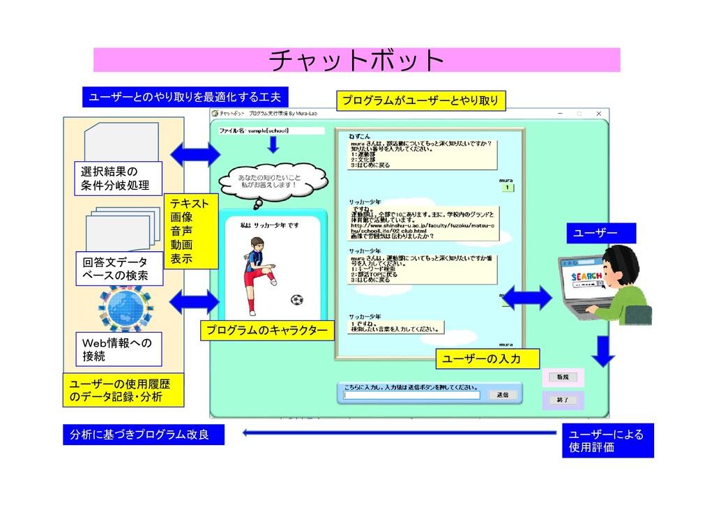 ユーザー プログラムのキャラクター プログラムがユーザーとやり取り ユーザーの入力 選択結果の...