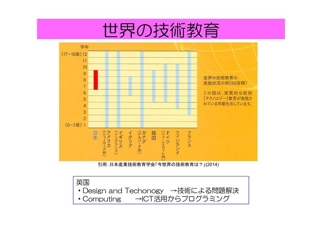 世界の技術教育 引用:日本産業技術教育学会「今世界の技術教育は?」(2014) 英国 ・Des...