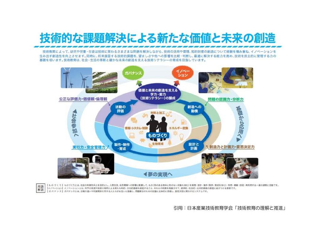 引用:日本産業技術教育学会「技術教育の理解と推進」