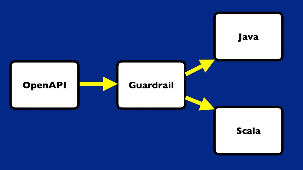 Guardrail OpenAPI Java Scala