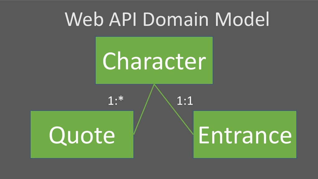 Character Quote Entrance 1:* 1:1 Web API Domain...