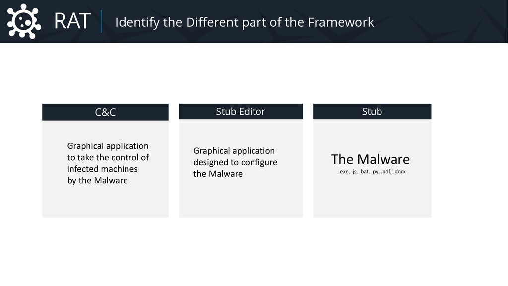 Malware Identify the different parts of the Fra...