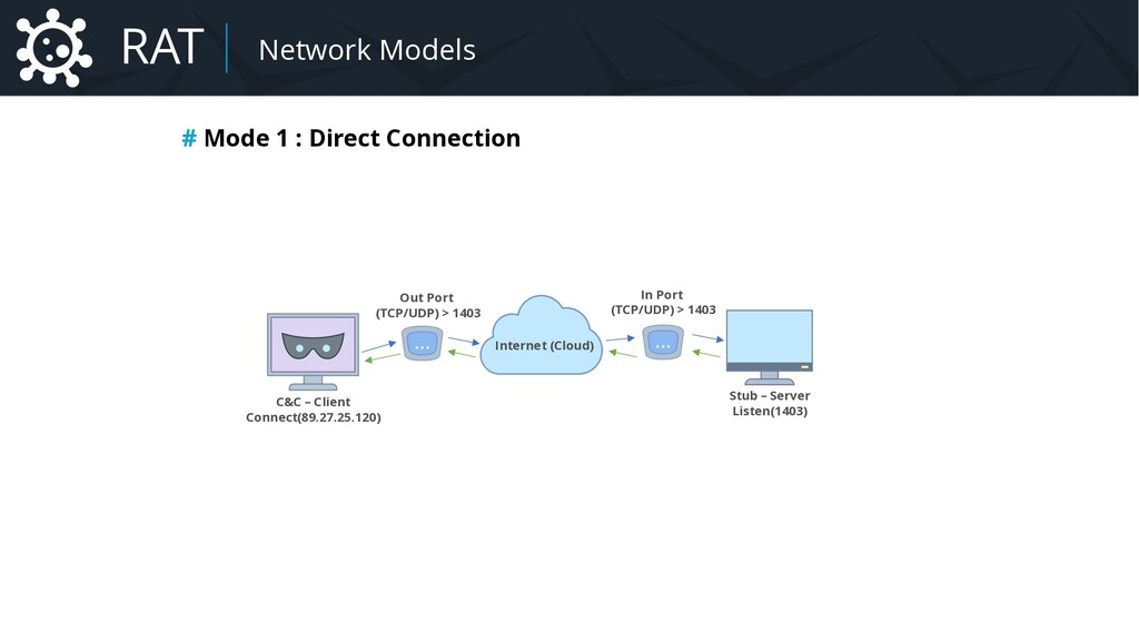 # Mode 1 : Direct Connection C&C – Client Conne...