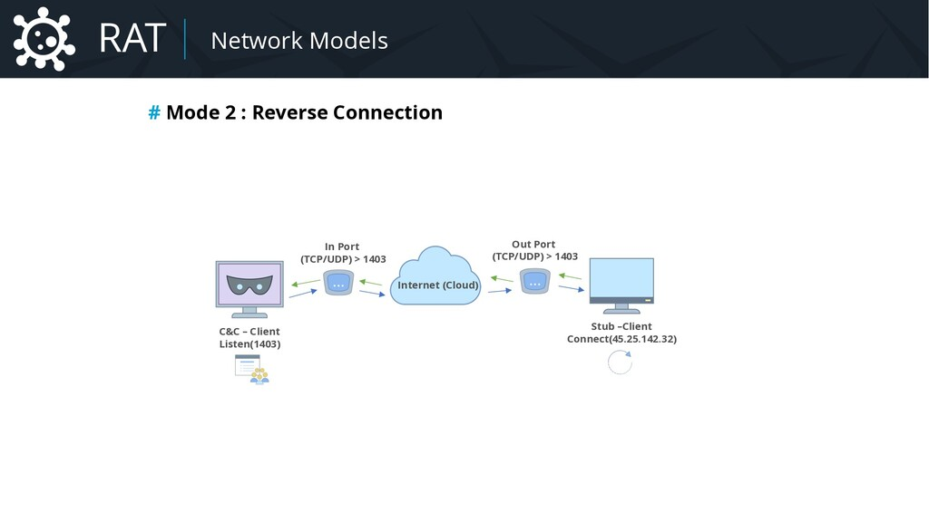 # Mode 2 : Reverse Connection Malware Network M...