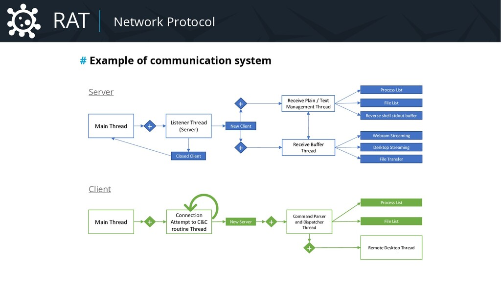 Malware Network Protocol # Example of communica...