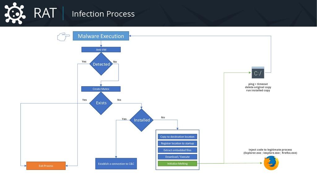 Malware An example of timeline Malware Executio...