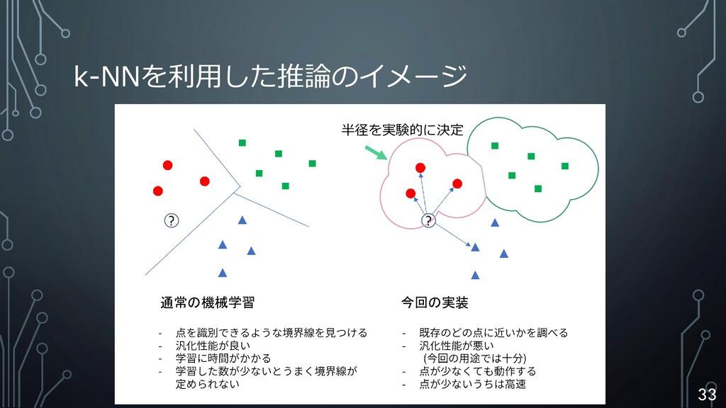 k-NNを利用した推論のイメージ 通常の機械学習 今回の実装 半径を実験的に決定は 33