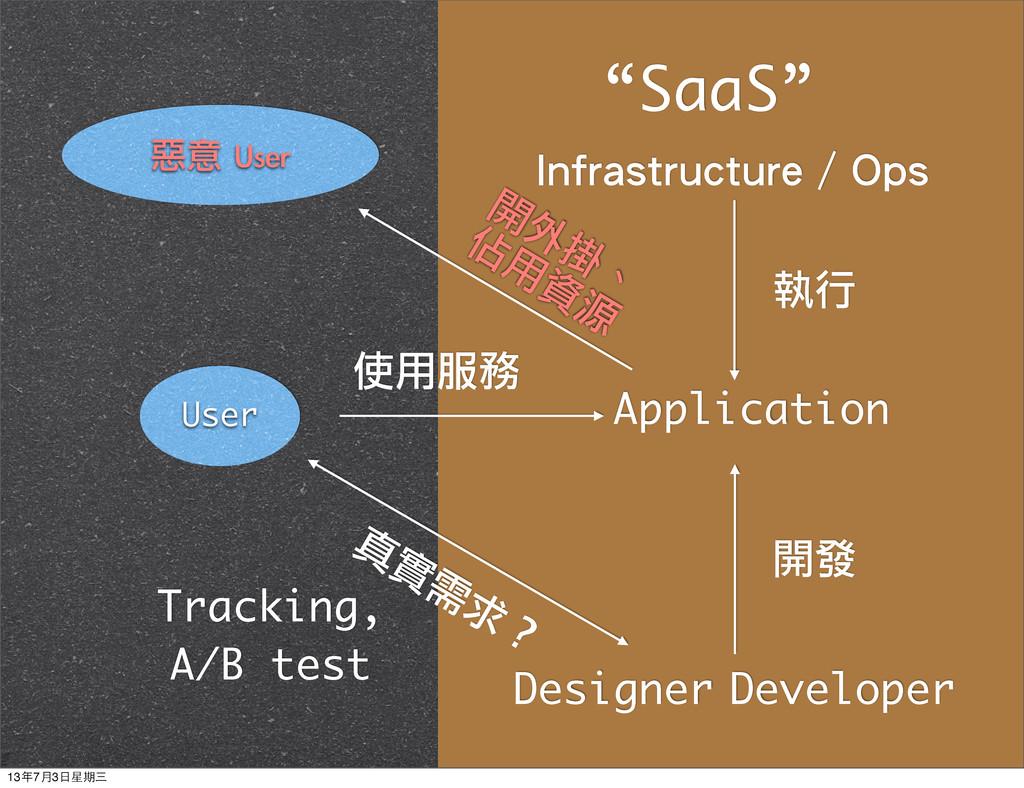 Application User Infrastructure / Ops Developer...