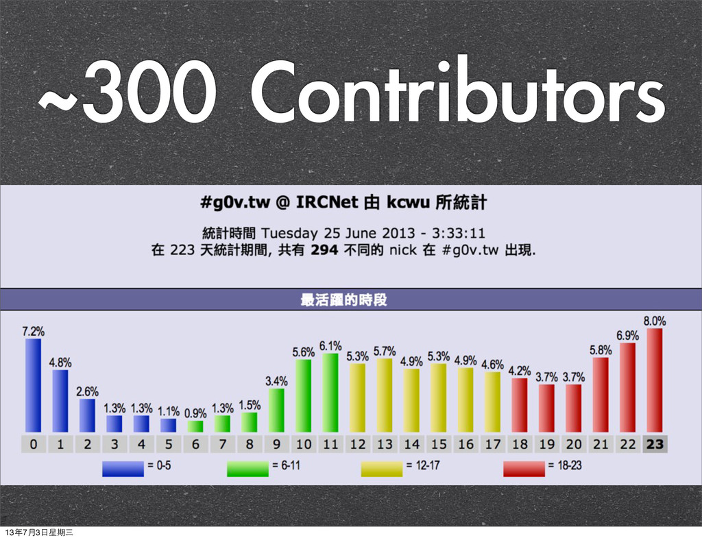 ~300 Contributors 13年7月3⽇日星期三