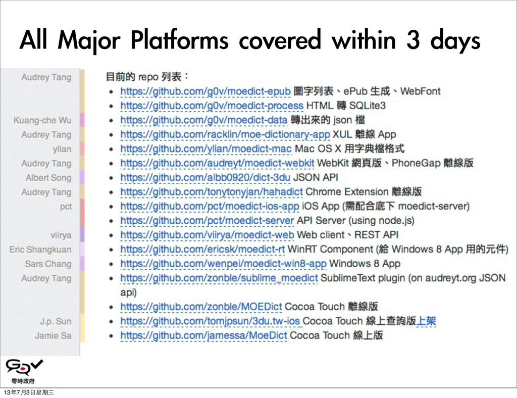 All	 Major	 Platforms	 covered	 within	 3	 days...