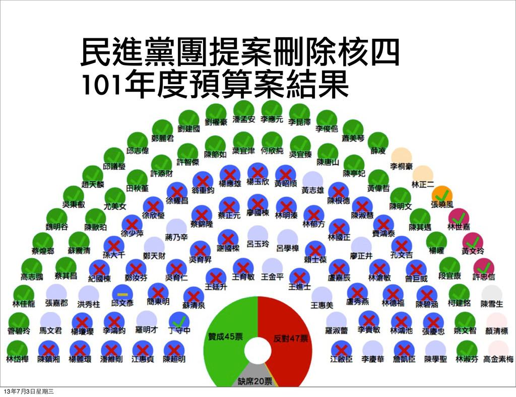 民進黨團提案刪除核四 101年度預算案結果 13年7月3⽇日星期三