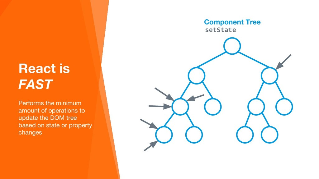 Component Tree React is FAST Performs the minim...