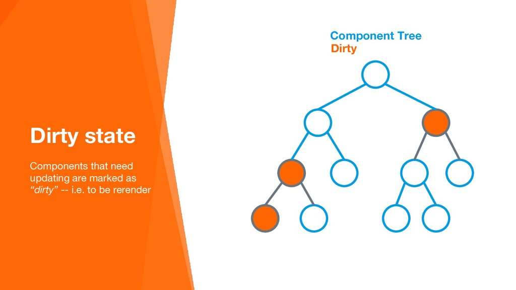 Component Tree Dirty state Components that need...