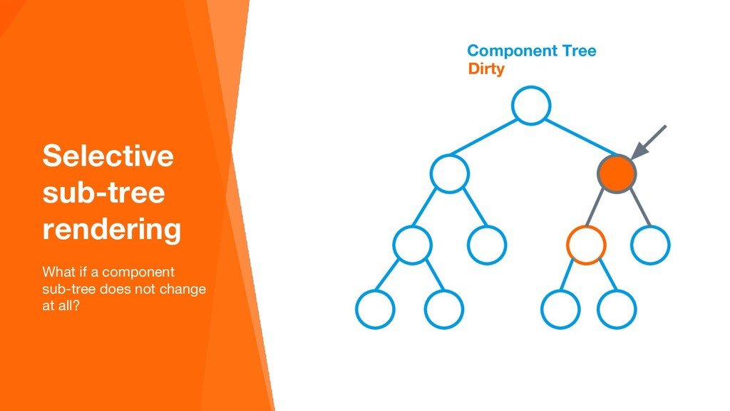 Component Tree Selective sub-tree rendering Wha...