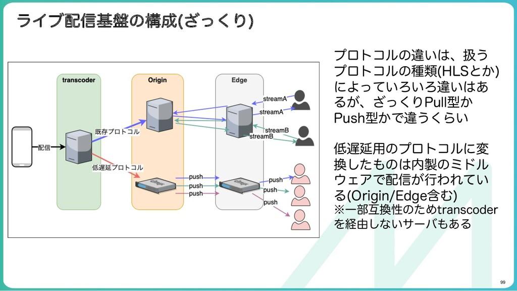 99 ライブ配信基盤の構成(ざっくり) プロトコルの違いは、扱うプロト コルの種類(HLSと...
