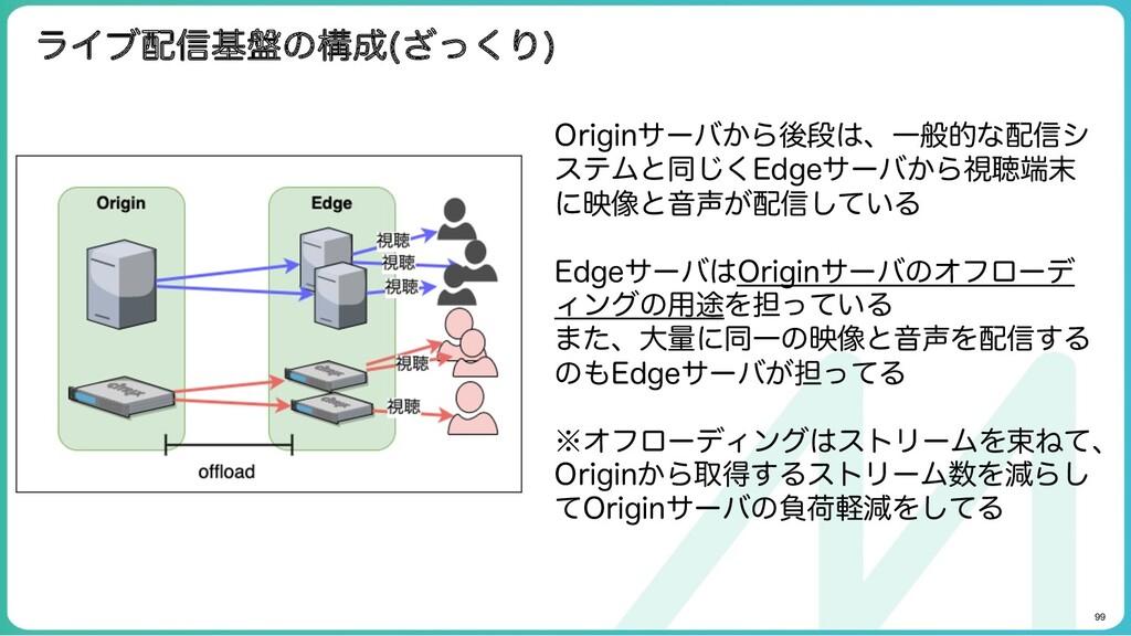 99 ライブ配信基盤の構成(ざっくり) Originサーバから後段は、一般的な配信シス テム...