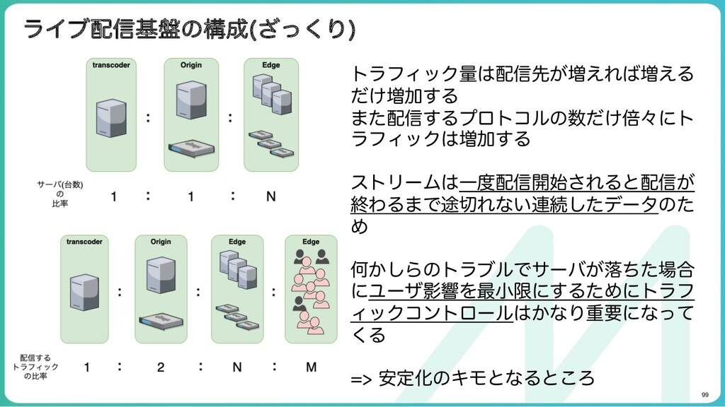 99 ライブ配信基盤の構成(ざっくり) トラフィック量は配信先が増えれば増えるだけ 増加する...