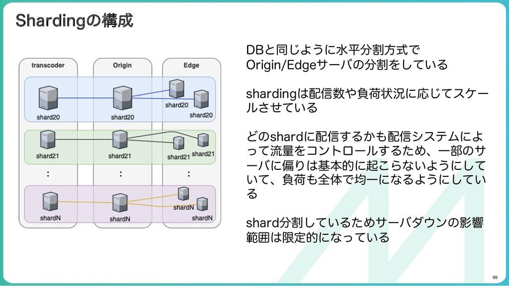 99 Shardingの構成 DBと同じように水平分割方式でOrigin/Edgeサー バの...