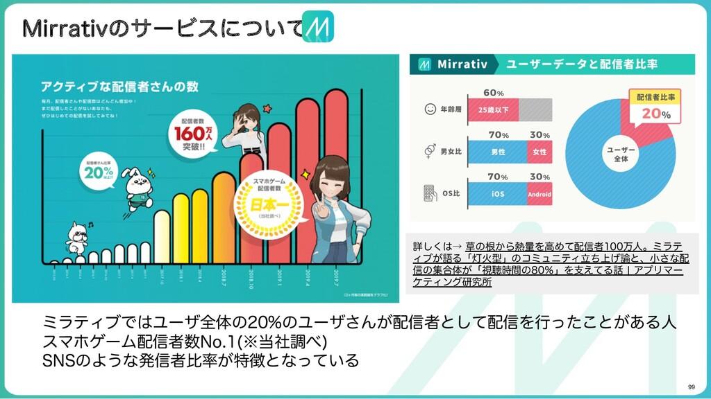 99 Mirrativのサービスについて ミラティブではユーザ全体の20%のユーザさんが配信...