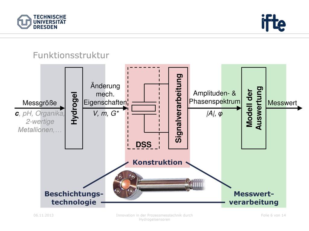 06.11.2013 Innovation in der Prozessmesstechnik...