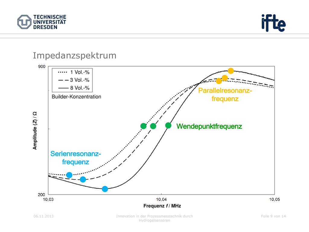 Impedanzspektrum 06.11.2013 Innovation in der P...