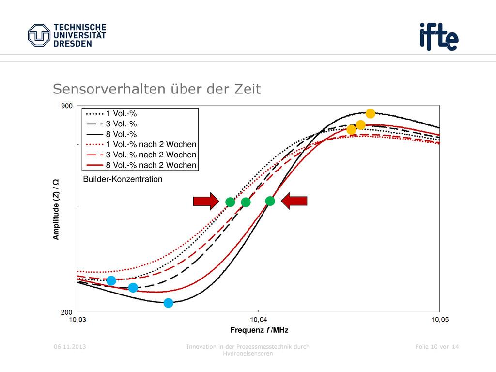 Sensorverhalten über der Zeit 06.11.2013 Innova...