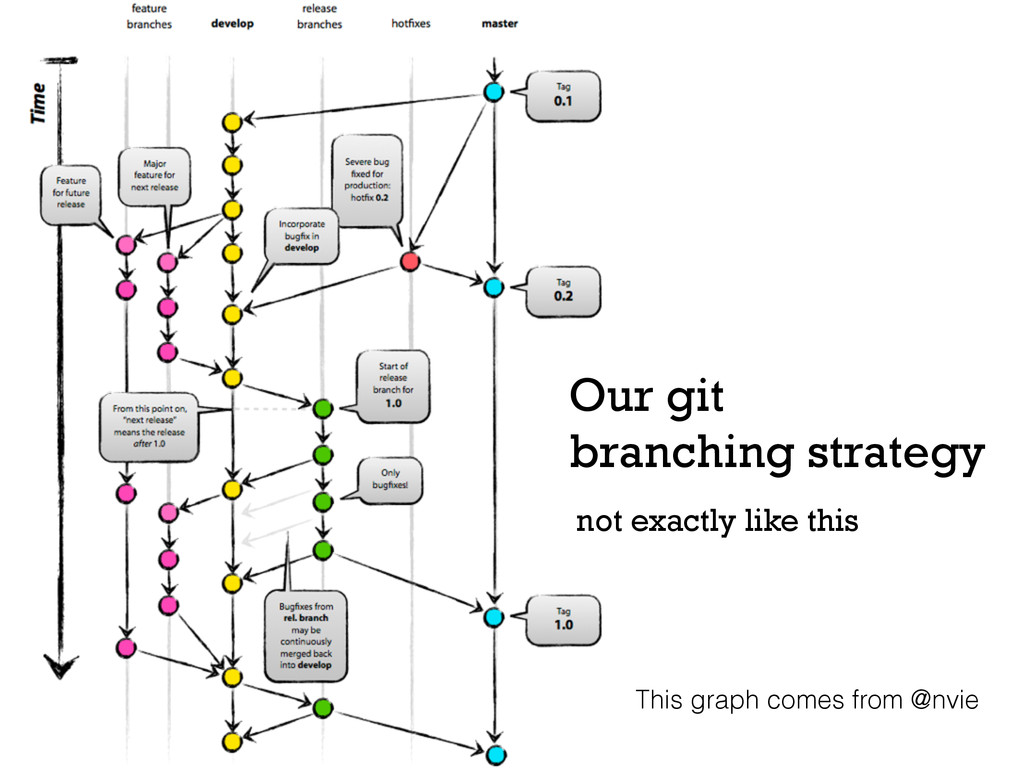 Our git branching strategy This graph comes fro...