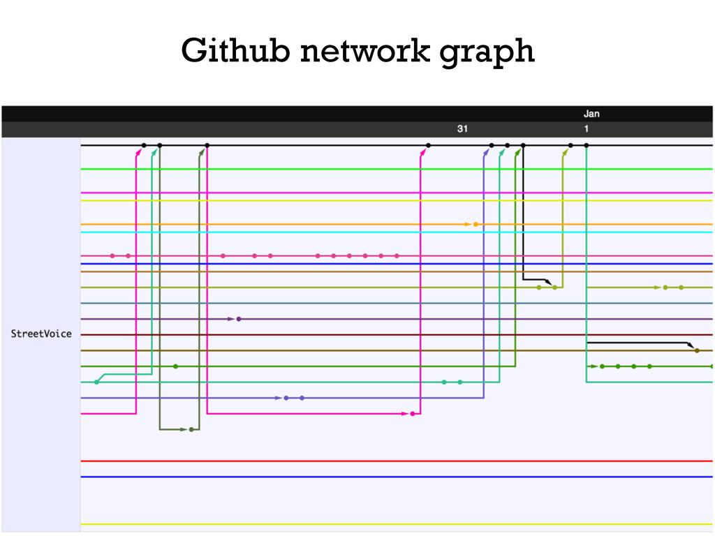 Github network graph