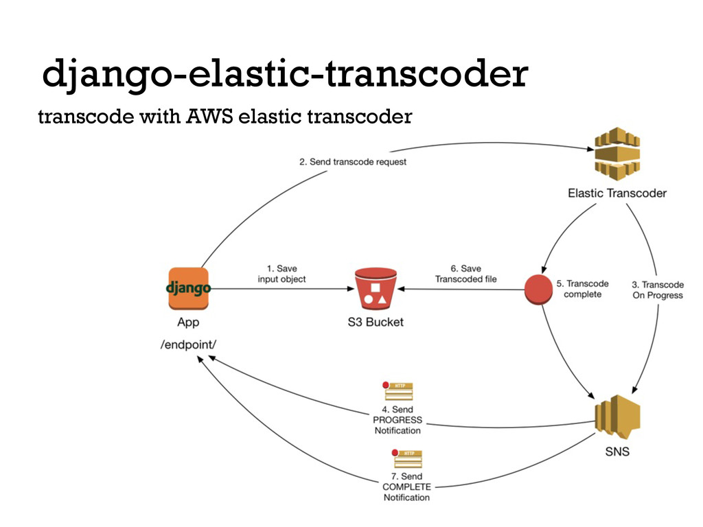 django-elastic-transcoder transcode with AWS el...