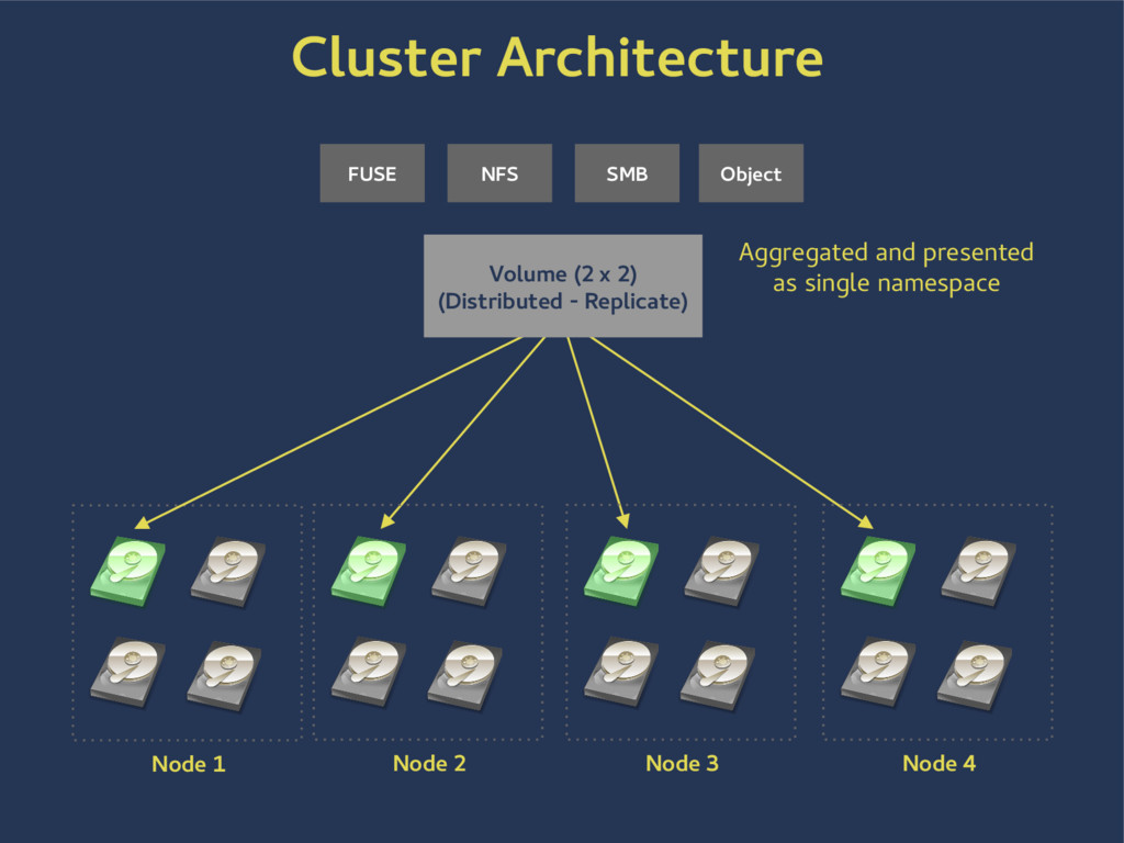 Node 1 FUSE NFS SMB Object Aggregated and prese...