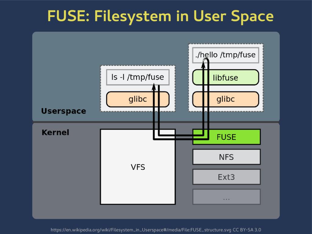 FUSE: Filesystem in User Space https://en.wikip...