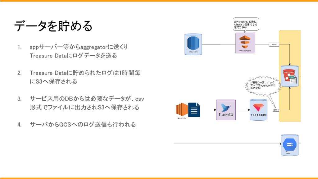 データを貯める 1. appサーバー等からaggregatorに送くり Treasure Da...