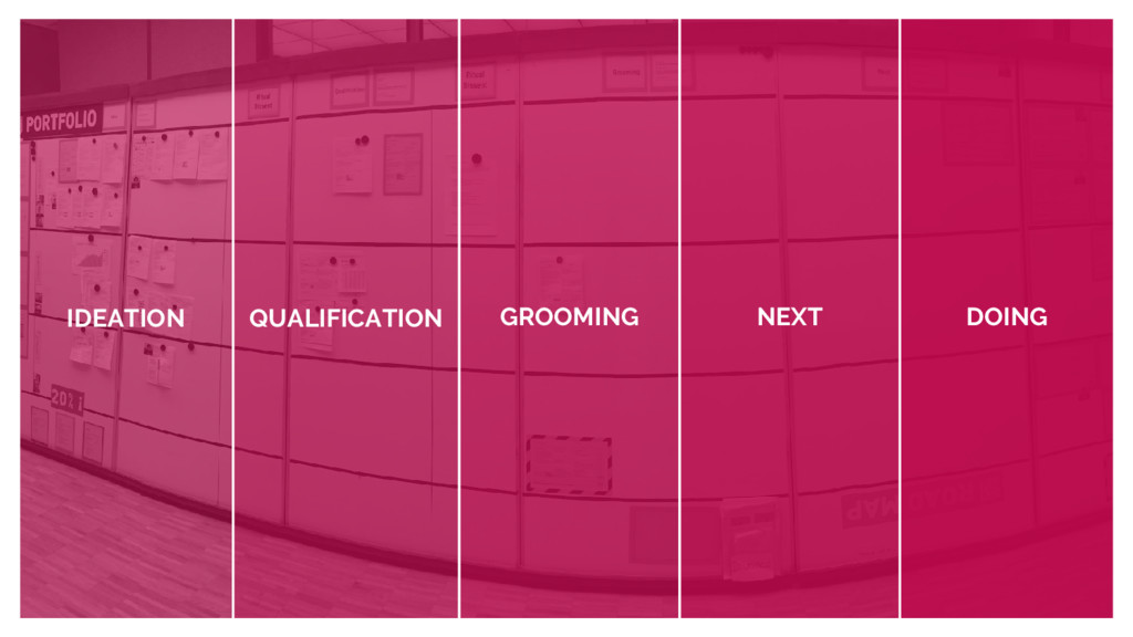 IDEATION QUALIFICATION GROOMING NEXT DOING