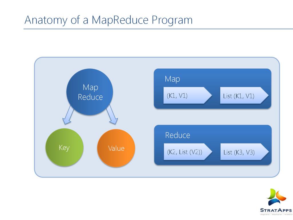 Anatomy of a MapReduce Program Value Key Map Re...