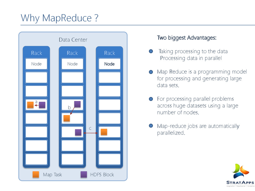Why MapReduce ? Two biggest Advantages: Taking ...