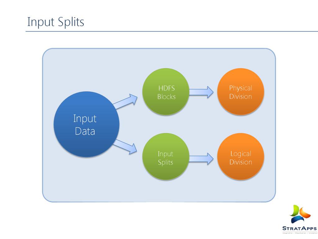 Input Splits HDFS Blocks Input Splits Physical ...